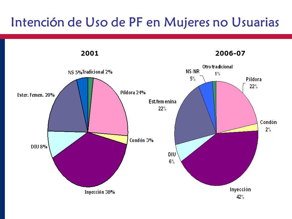 Intención de Uso de PF en Mujeres no Usuarias