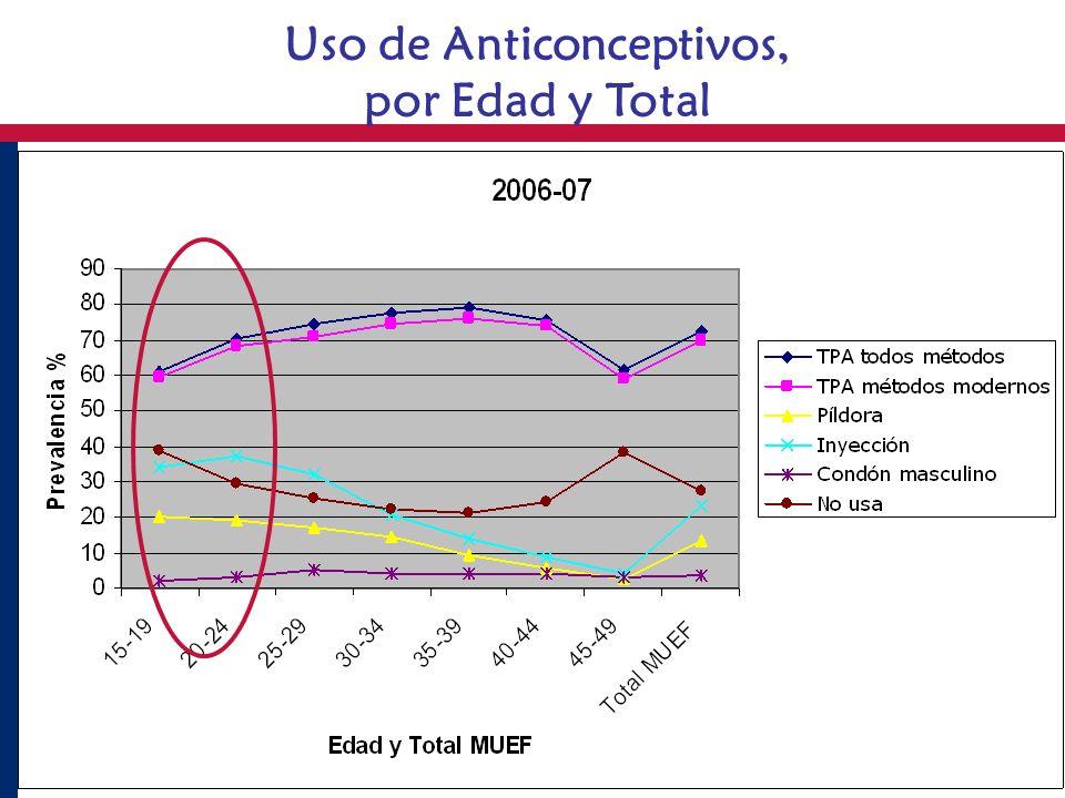 Uso de Anticonceptivos, por Edad y Total