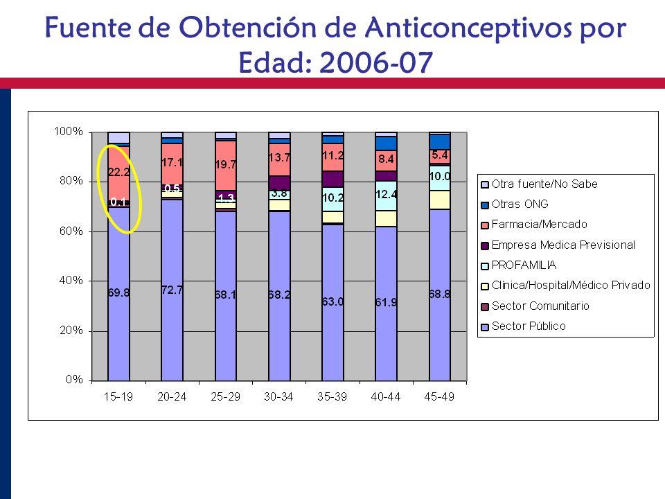 Fuente de Obtención de Anticonceptivos por Edad: 2006-07