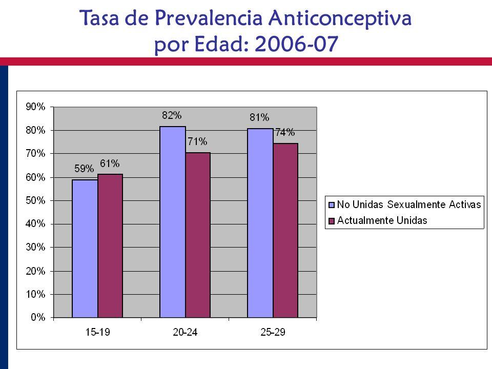Tasa de Prevalencia Anticonceptiva