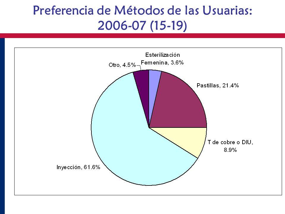 Preferencia de Métodos de las Usuarias:
