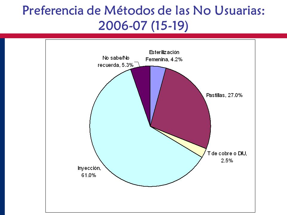 Preferencia de Métodos de las No Usuarias:
