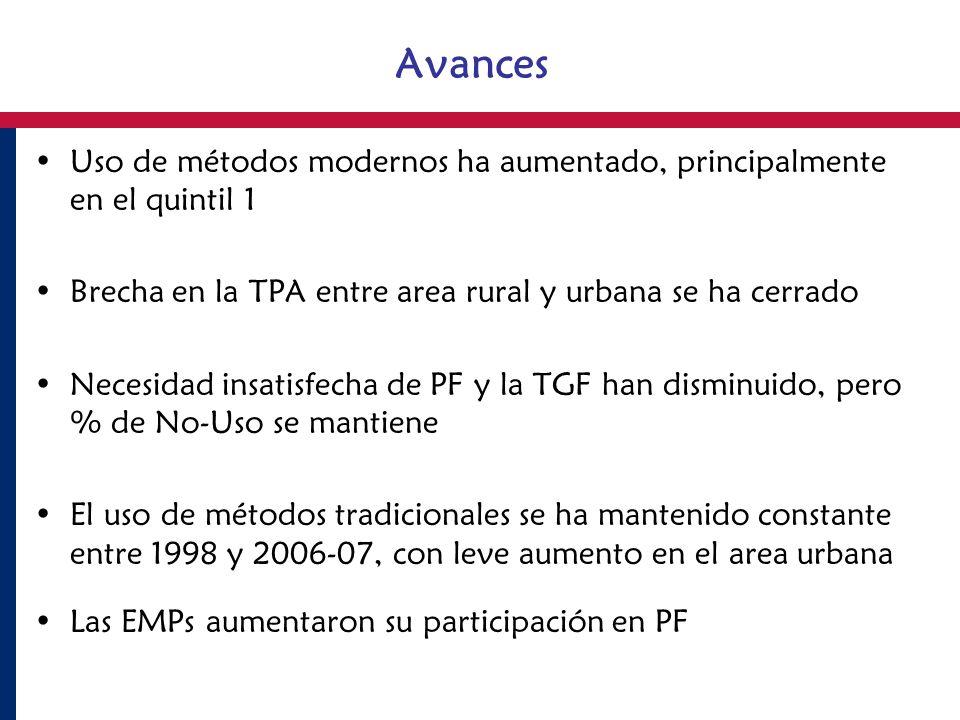 Avances Uso de métodos modernos ha aumentado, principalmente en el quintil 1. Brecha en la TPA entre area rural y urbana se ha cerrado.