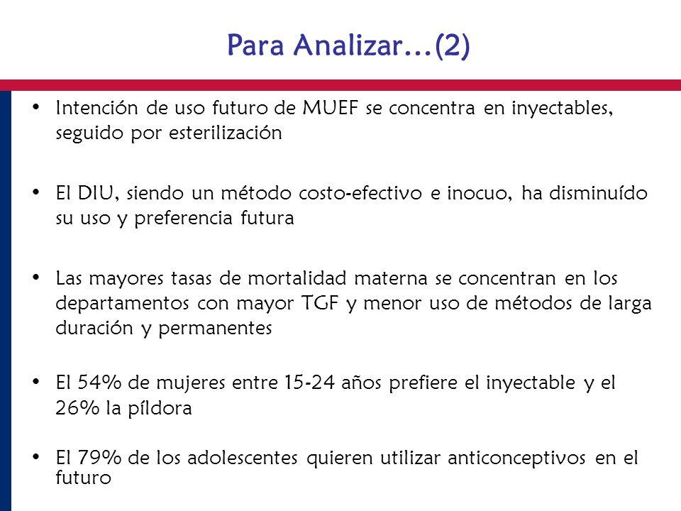 Para Analizar…(2) Intención de uso futuro de MUEF se concentra en inyectables, seguido por esterilización.
