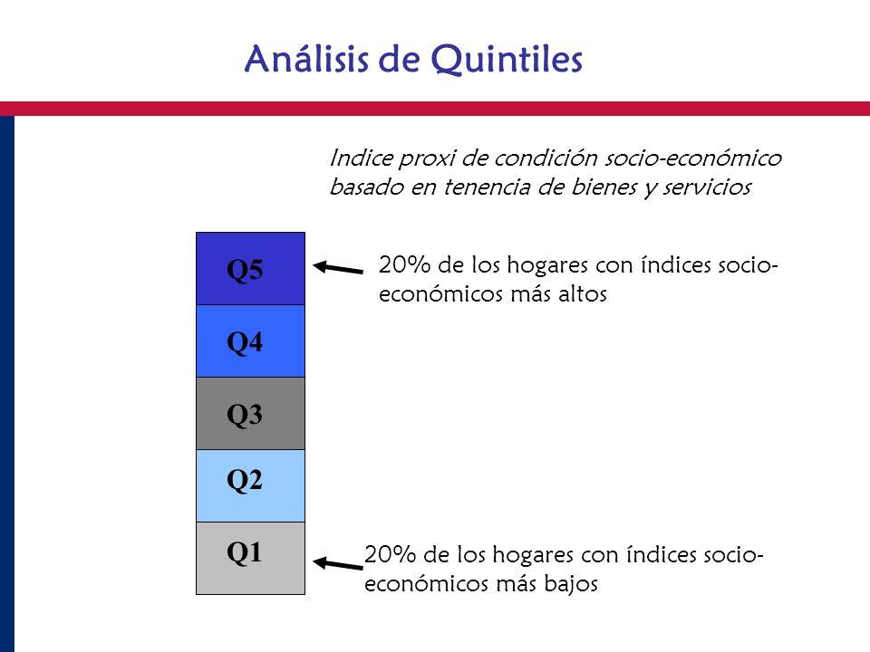 Análisis de Quintiles Q5 Q4 Q3 Q2 Q1