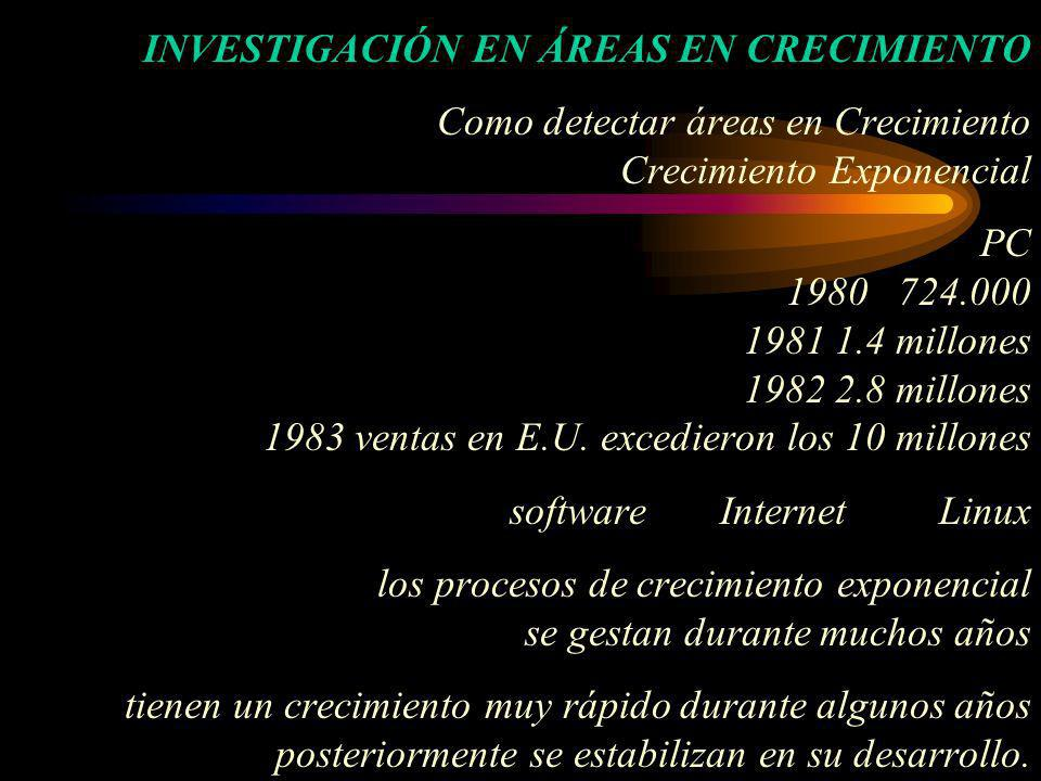 INVESTIGACIÓN EN ÁREAS EN CRECIMIENTO Como detectar áreas en Crecimiento Crecimiento Exponencial PC 1980 724.000 1981 1.4 millones 1982 2.8 millones 1983 ventas en E.U.