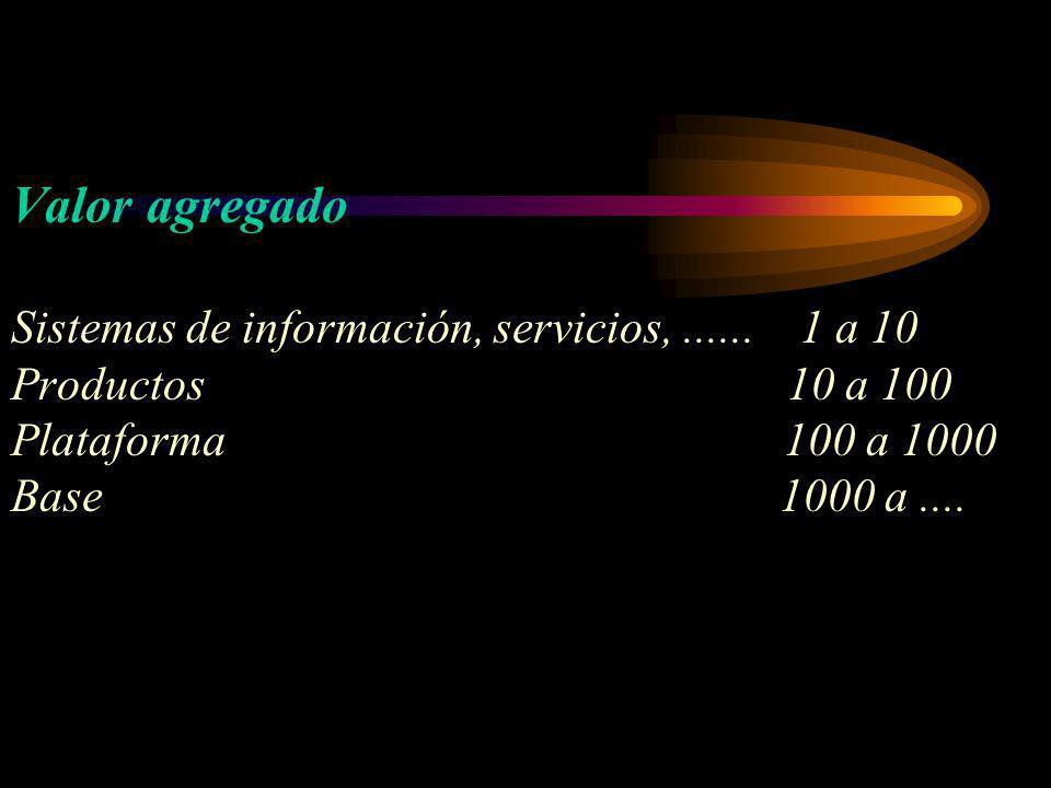 Valor agregado Sistemas de información, servicios,