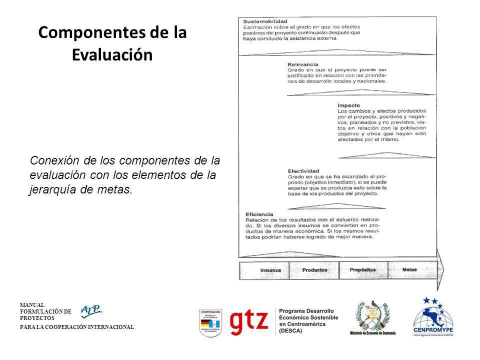 Componentes de la Evaluación