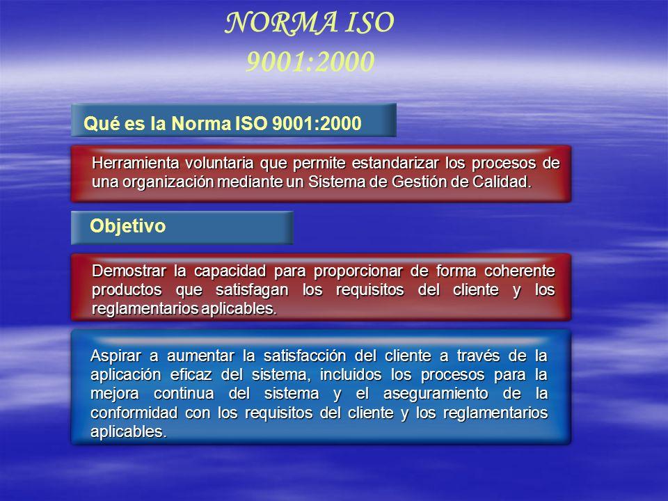 NORMA ISO 9001:2000 Qué es la Norma ISO 9001:2000 Objetivo