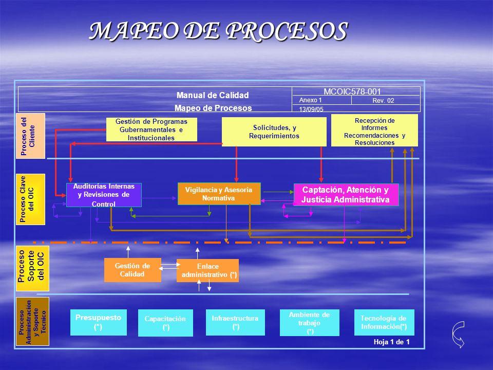 MAPEO DE PROCESOS MCOIC578-001 Manual de Calidad Mapeo de Procesos