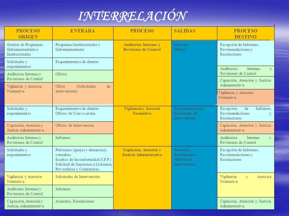INTERRELACIÓN PROCESO DESTINO SALIDAS ENTRADA PROCESO ORIGEN