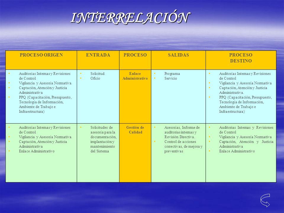 INTERRELACIÓN PROCESO ORIGEN ENTRADA PROCESO SALIDAS DESTINO