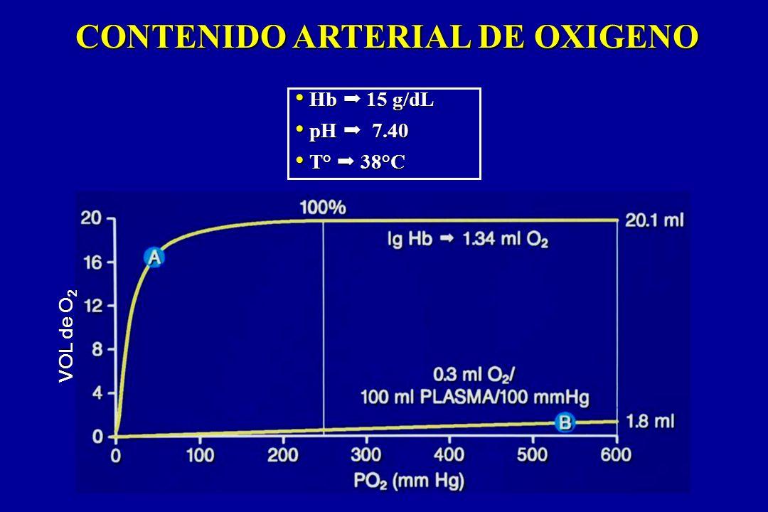 CONTENIDO ARTERIAL DE OXIGENO
