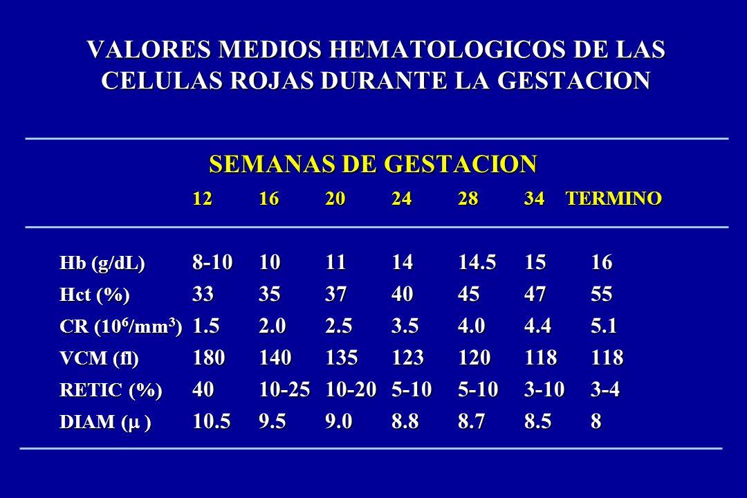 VALORES MEDIOS HEMATOLOGICOS DE LAS CELULAS ROJAS DURANTE LA GESTACION
