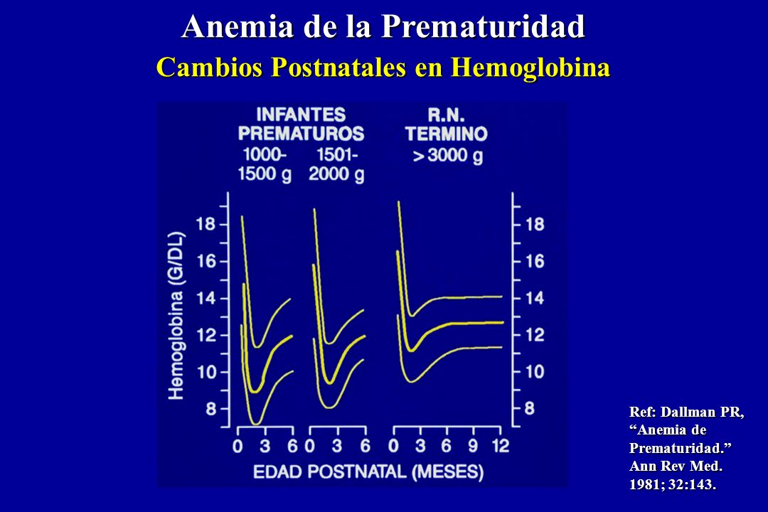 Anemia de la Prematuridad Cambios Postnatales en Hemoglobina