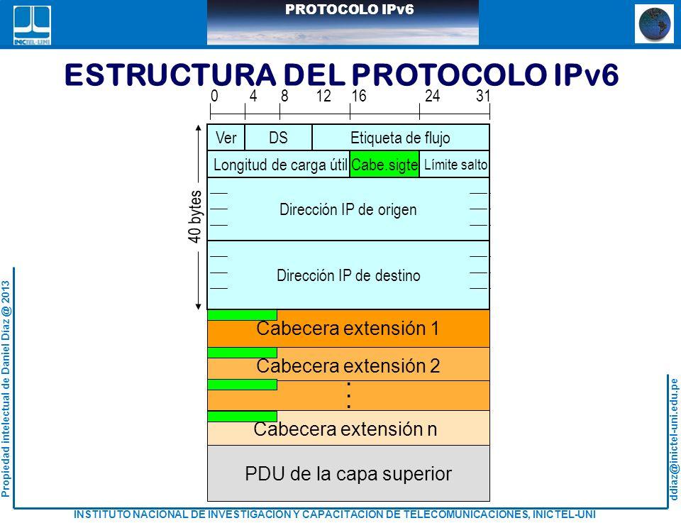 ESTRUCTURA DEL PROTOCOLO IPv6