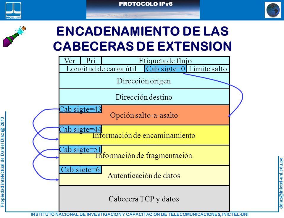 ENCADENAMIENTO DE LAS CABECERAS DE EXTENSION