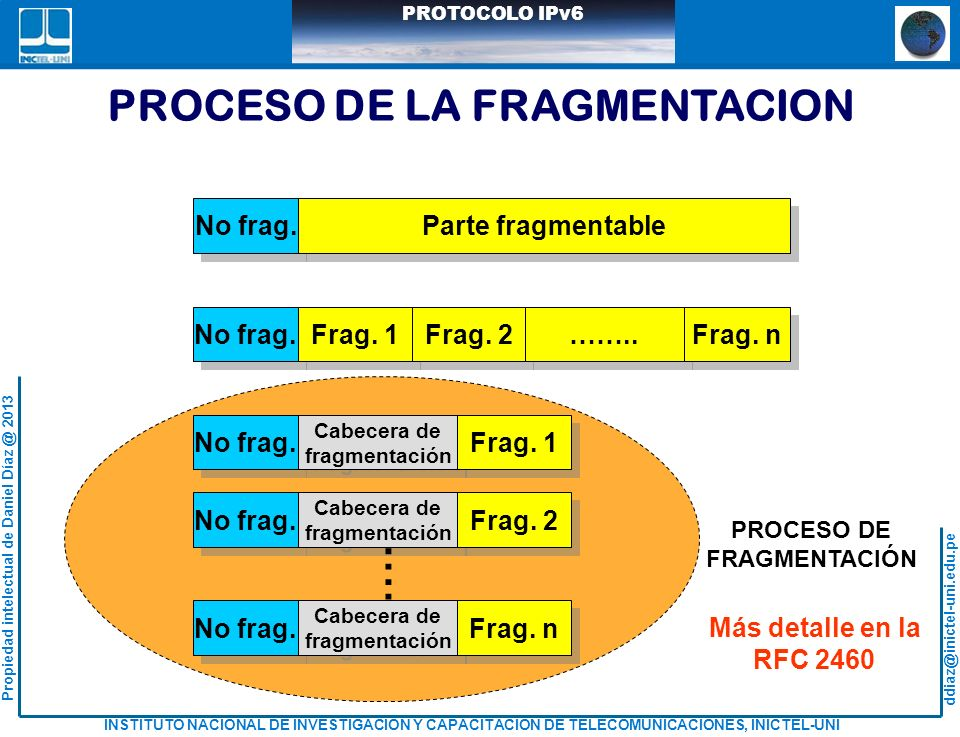 PROCESO DE LA FRAGMENTACION