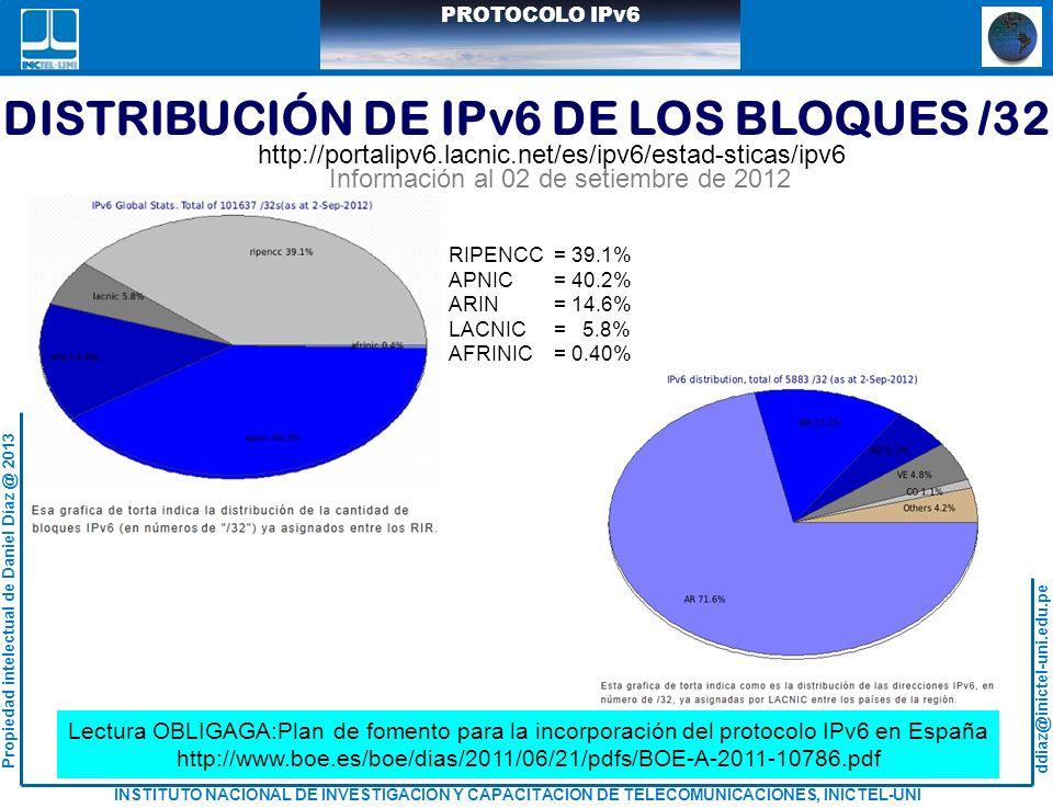 DISTRIBUCIÓN DE IPv6 DE LOS BLOQUES /32