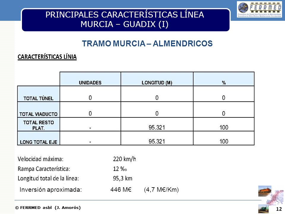 TRAMO MURCIA – ALMENDRICOS