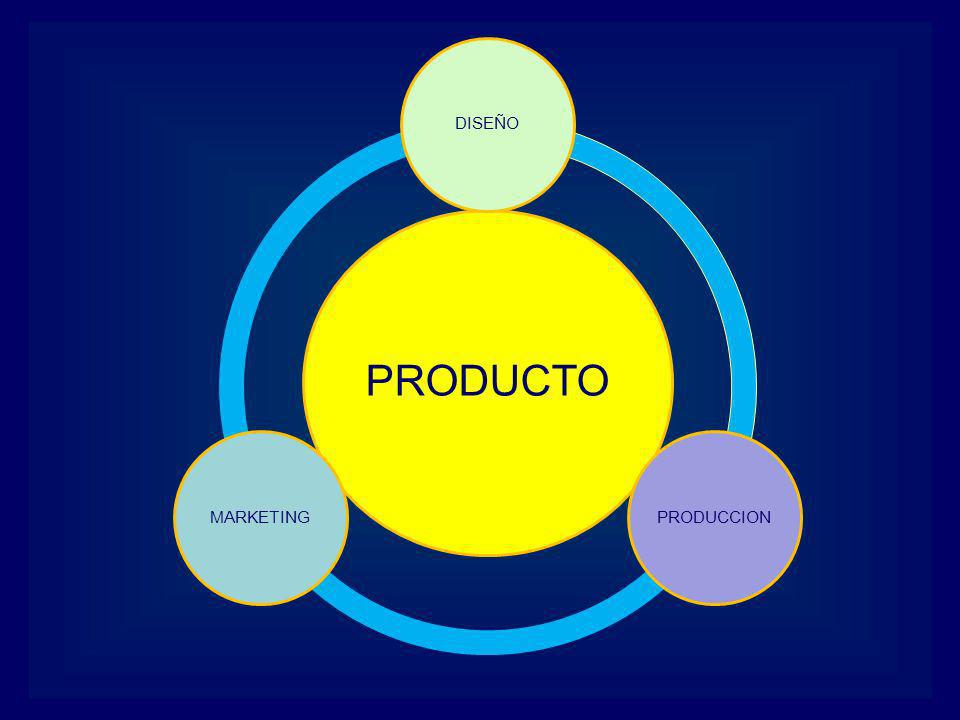 PRODUCTO DISEÑO PRODUCCION MARKETING