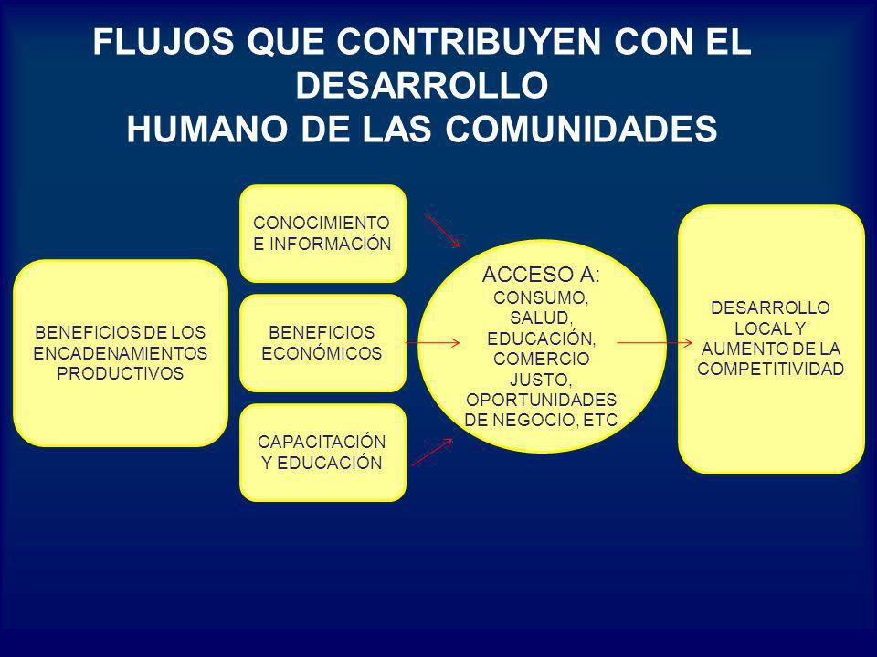 FLUJOS QUE CONTRIBUYEN CON EL DESARROLLO HUMANO DE LAS COMUNIDADES