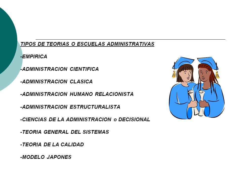 TIPOS DE TEORIAS O ESCUELAS ADMINISTRATIVAS -EMPIRICA -ADMINISTRACION CIENTIFICA -ADMINISTRACION CLASICA -ADMINISTRACION HUMANO RELACIONISTA -ADMINISTRACION ESTRUCTURALISTA -CIENCIAS DE LA ADMINISTRACION o DECISIONAL -TEORIA GENERAL DEL SISTEMAS -TEORIA DE LA CALIDAD -MODELO JAPONES
