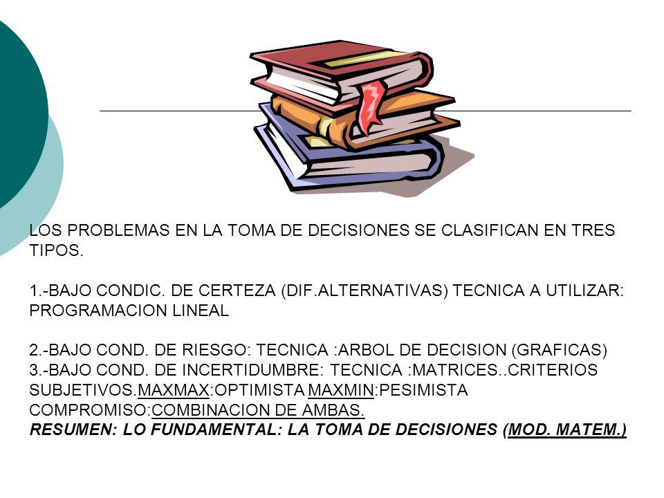 LOS PROBLEMAS EN LA TOMA DE DECISIONES SE CLASIFICAN EN TRES TIPOS. 1