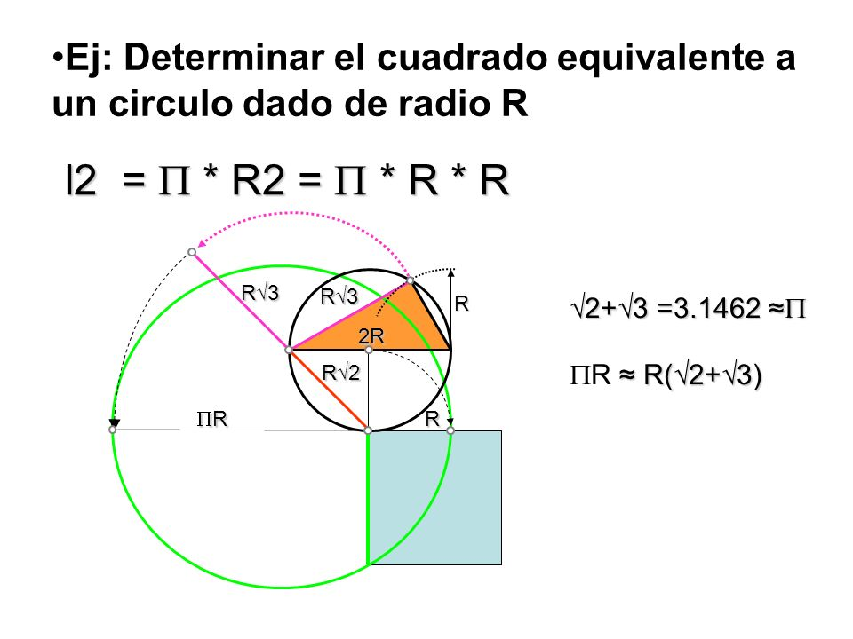 Ej: Determinar el cuadrado equivalente a un circulo dado de radio R