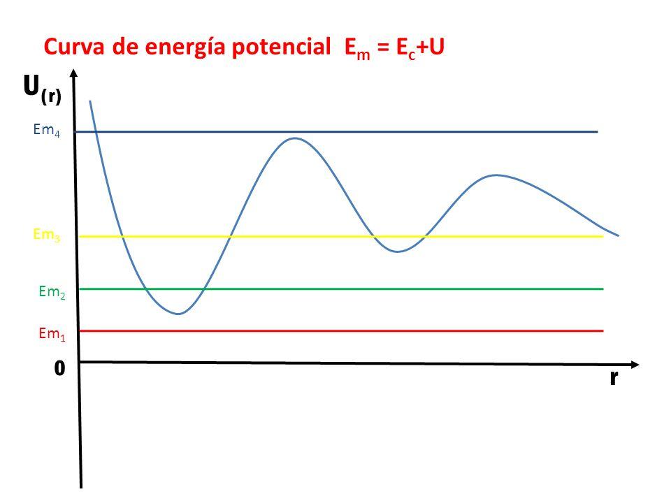 Curva de energía potencial Em = Ec+U