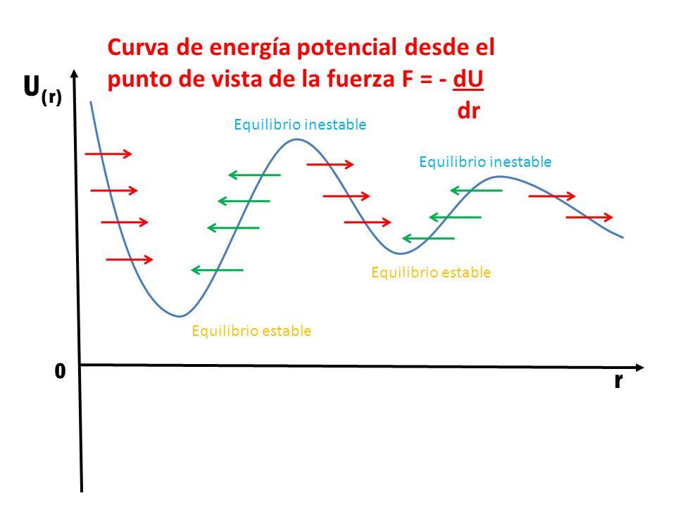 Curva de energía potencial desde el punto de vista de la fuerza F = - dU