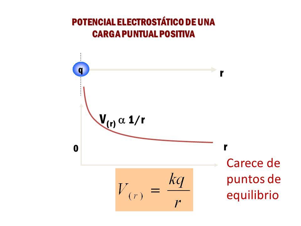 POTENCIAL ELECTROSTÁTICO DE UNA CARGA PUNTUAL POSITIVA
