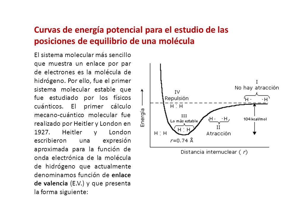 Curvas de energía potencial para el estudio de las posiciones de equilibrio de una molécula