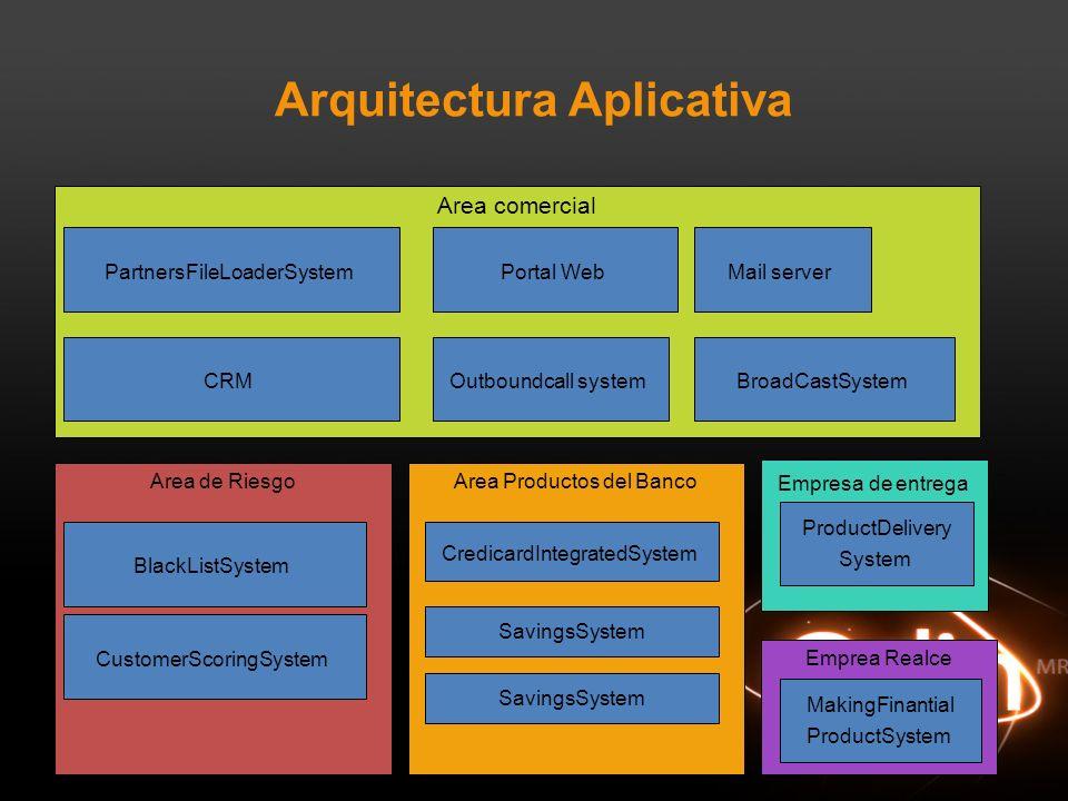 Arquitectura Aplicativa