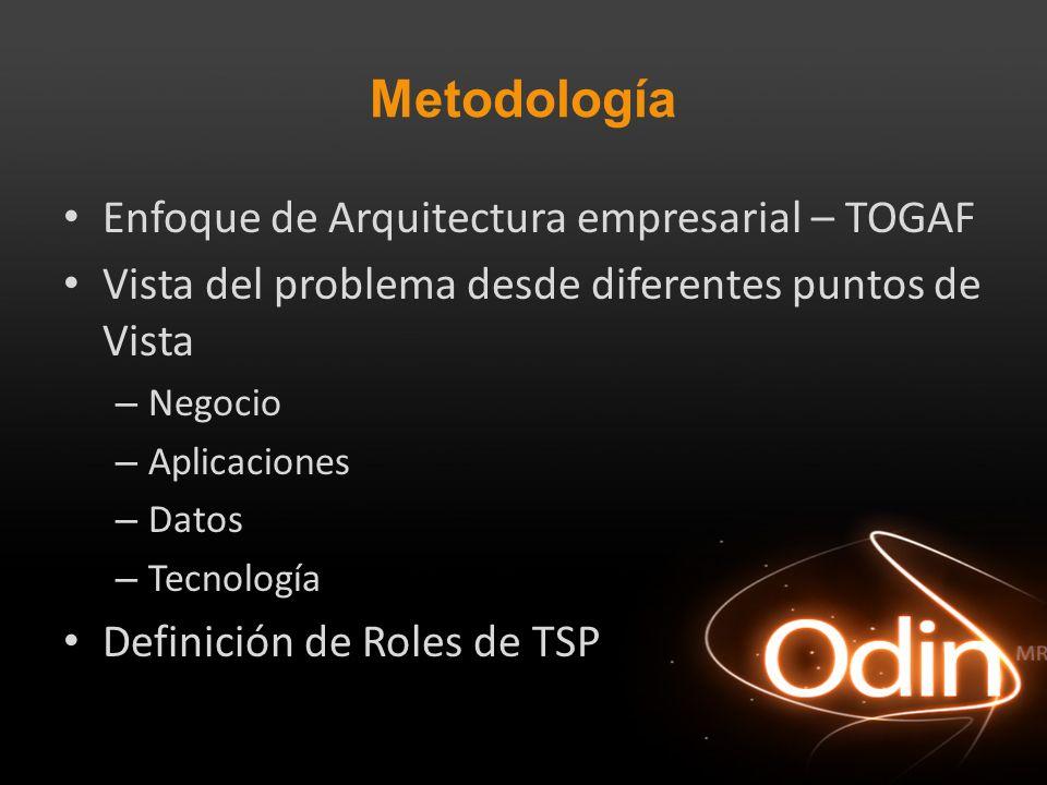 Metodología Enfoque de Arquitectura empresarial – TOGAF