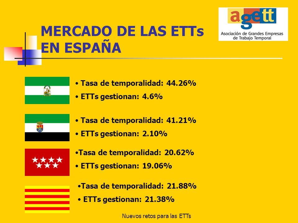 MERCADO DE LAS ETTs EN ESPAÑA