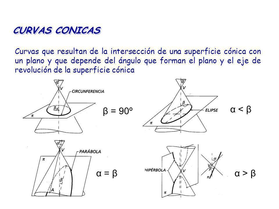 CURVAS CONICAS β = 90º α < β α = β α > β