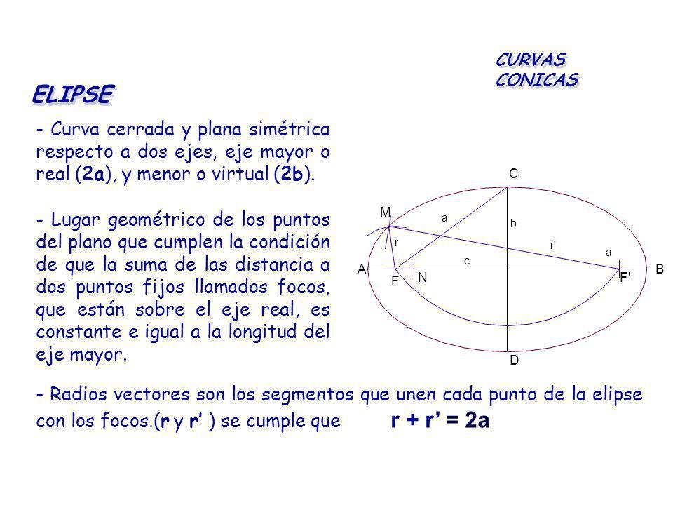 CURVAS CONICAS ELIPSE. - Curva cerrada y plana simétrica respecto a dos ejes, eje mayor o real (2a), y menor o virtual (2b).