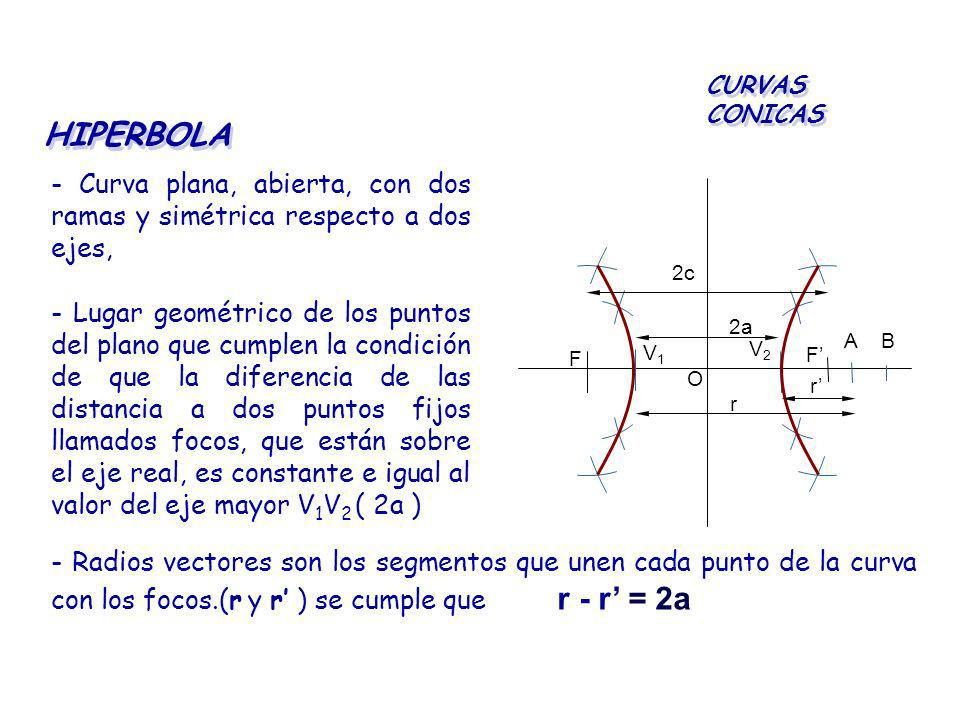 CURVAS CONICAS HIPERBOLA. - Curva plana, abierta, con dos ramas y simétrica respecto a dos ejes, F.