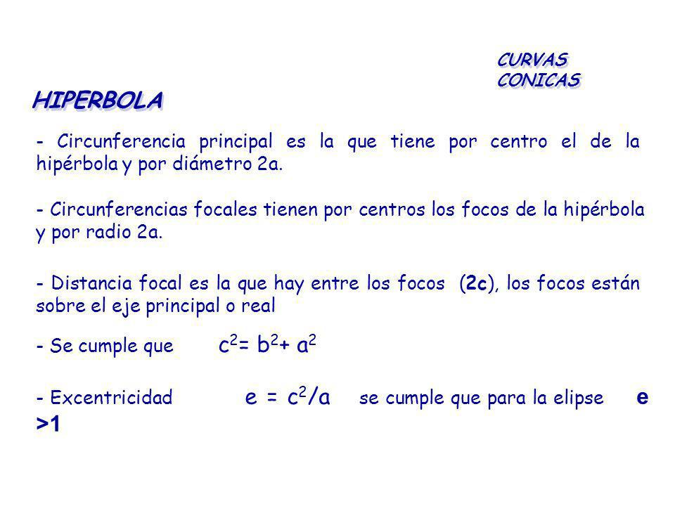 CURVAS CONICAS HIPERBOLA. - Circunferencia principal es la que tiene por centro el de la hipérbola y por diámetro 2a.