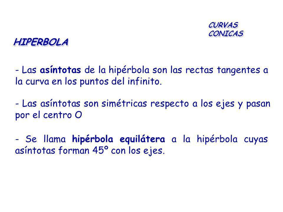 CURVAS CONICAS HIPERBOLA. - Las asíntotas de la hipérbola son las rectas tangentes a la curva en los puntos del infinito.