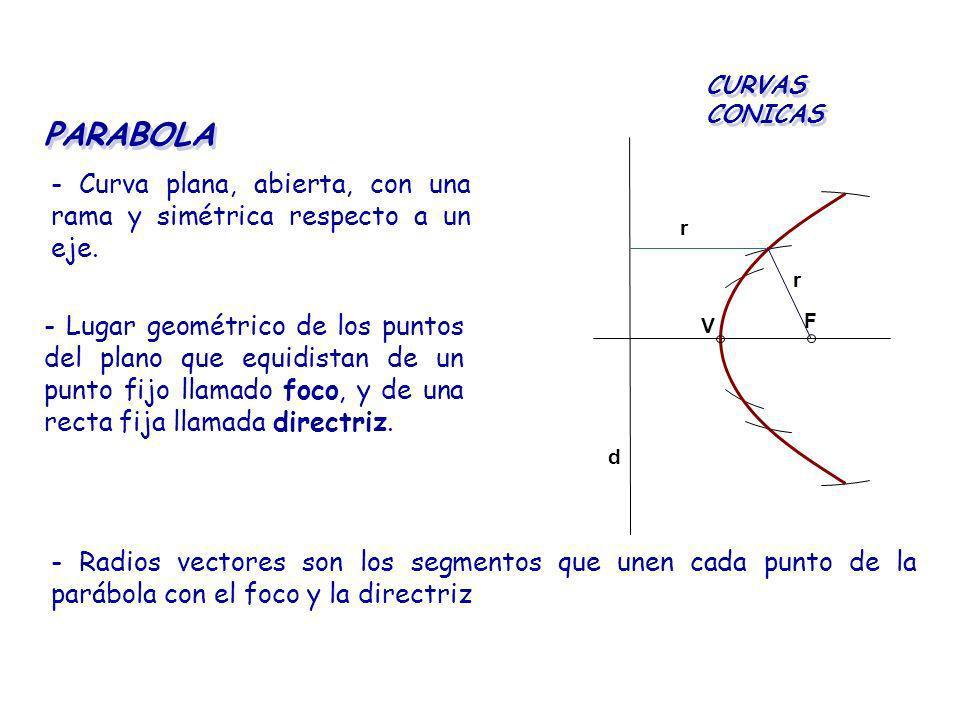 CURVAS CONICAS PARABOLA. V. F. d. r. - Curva plana, abierta, con una rama y simétrica respecto a un eje.