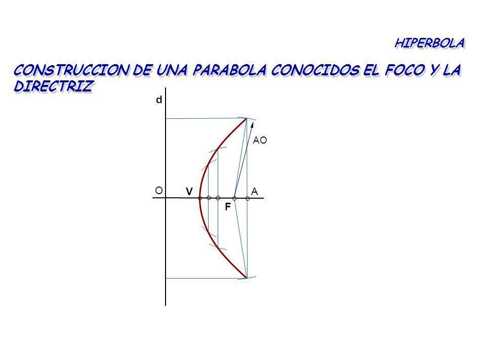 CONSTRUCCION DE UNA PARABOLA CONOCIDOS EL FOCO Y LA DIRECTRIZ
