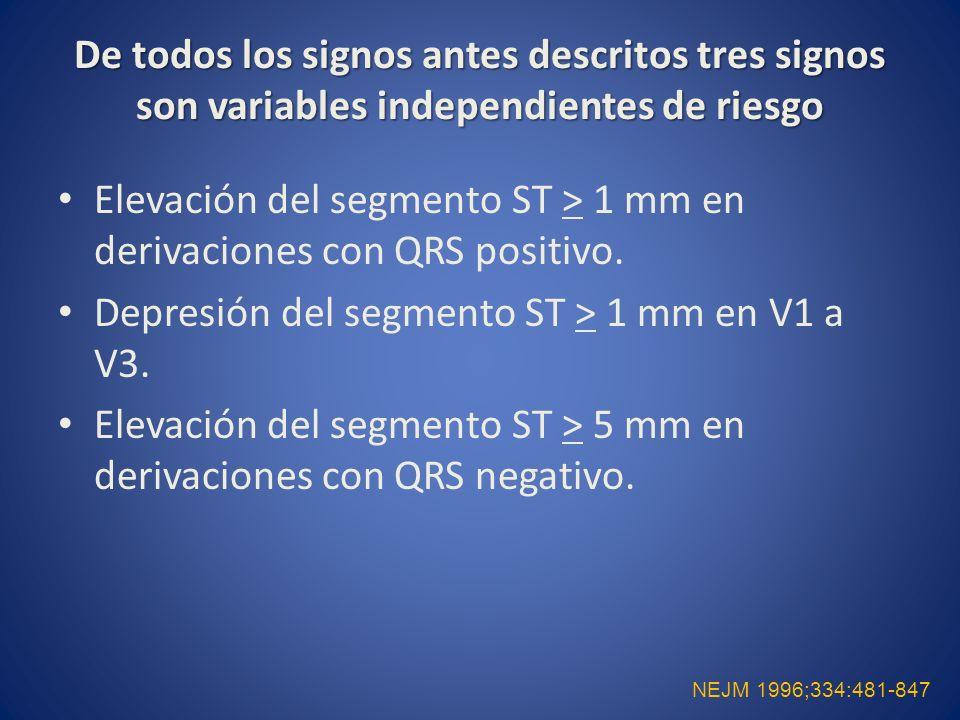 Elevación del segmento ST > 1 mm en derivaciones con QRS positivo.