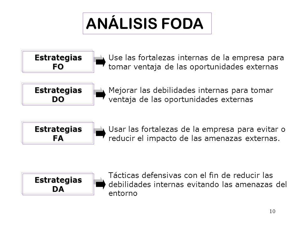 ANÁLISIS FODA Use las fortalezas internas de la empresa para tomar ventaja de las oportunidades externas.