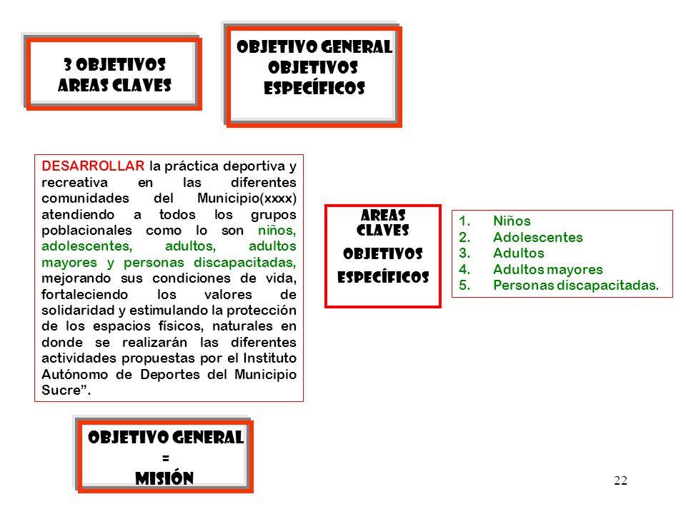 Objetivo general Objetivos 3 OBJETIVOS específicos AREAS CLAVES