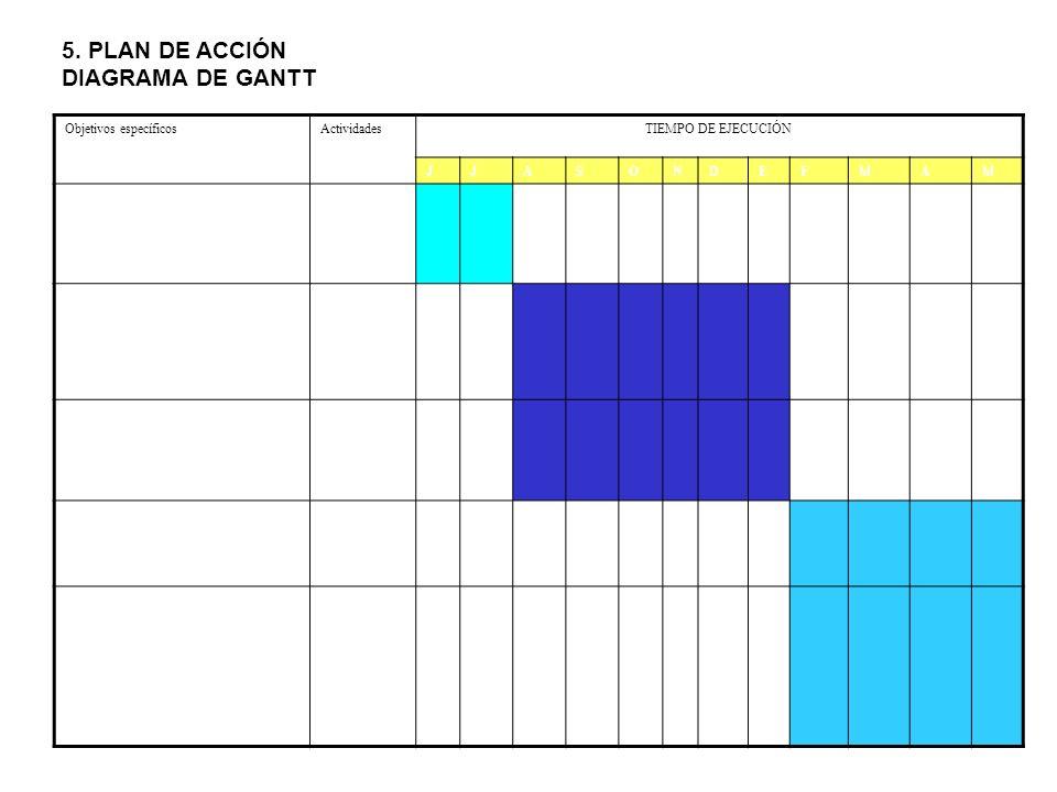 5. PLAN DE ACCIÓN DIAGRAMA DE GANTT Objetivos específicos Actividades