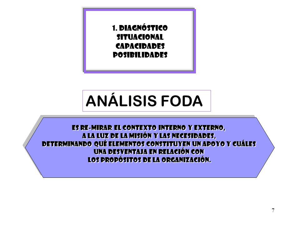 ANÁLISIS FODA 1. DIAGNÓSTICO SITUACIONAL CAPACIDADES POSIBILIDADES