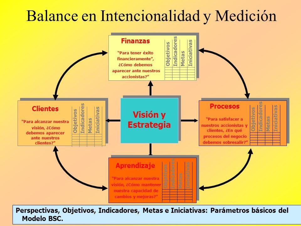 Balance en Intencionalidad y Medición