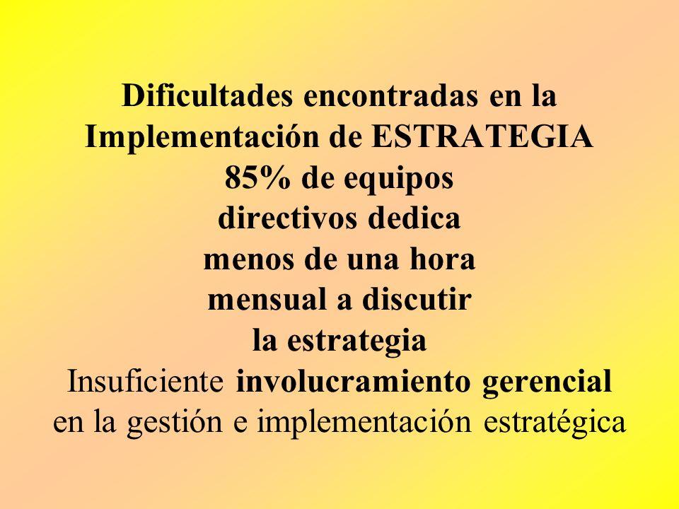Dificultades encontradas en la Implementación de ESTRATEGIA 85% de equipos directivos dedica menos de una hora mensual a discutir la estrategia Insuficiente involucramiento gerencial en la gestión e implementación estratégica